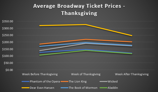 Average Broadway Ticket Prices - Thanksgiving