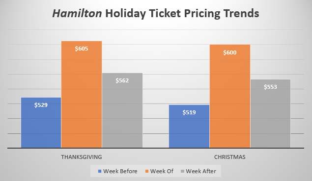 Hamilton - Holiday Ticket Price Trends