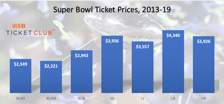 Super Bowl ticket price trend 2013-2019
