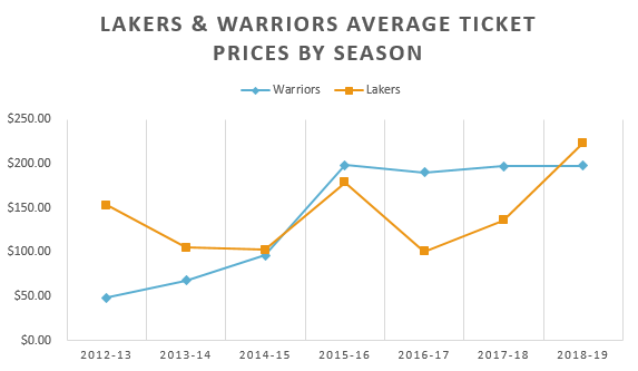 Lakers, Warriors Average Ticket Prices