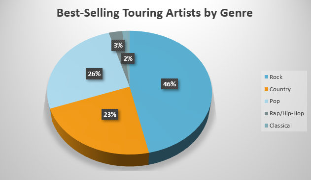 Best Selling Touring Artists by Genre