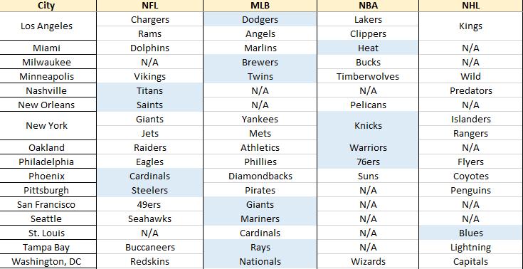 Top Selling Teams in Major Sports Cities 2